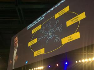 Profile interagit avec les autres solutions SAP Hybris