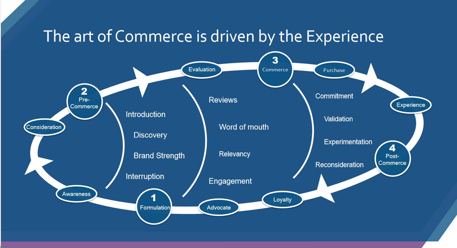 schema art of commerce Sitecore